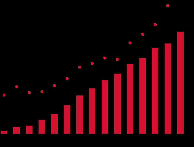 Entwicklung der Anzahl unserer TTZ und des Umsatzes (2006 – 2020)